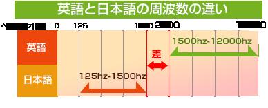 英語と日本語の周波数の違い